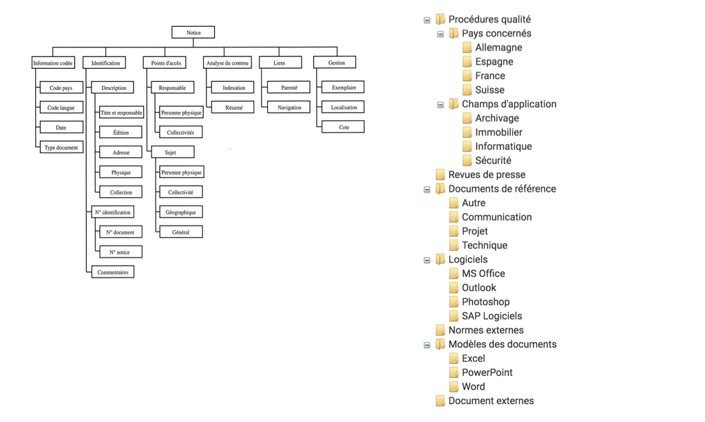 UX/UI Différence d'arborescence
