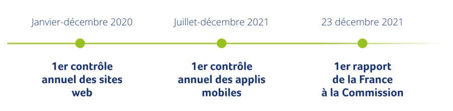 Janvier-décembre 2020 : 1er contrôle annuel des sites web, Juillet-décembre 2021 : 1er contrôle annuel des applis mobiles, 23 décembre 2021 : 1er rapport de la France à la Commission