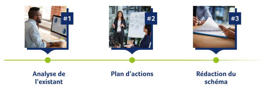1 Analyse de l'existant, 2 Plan d'action, 3 Rédaction du schéma pluriannuel