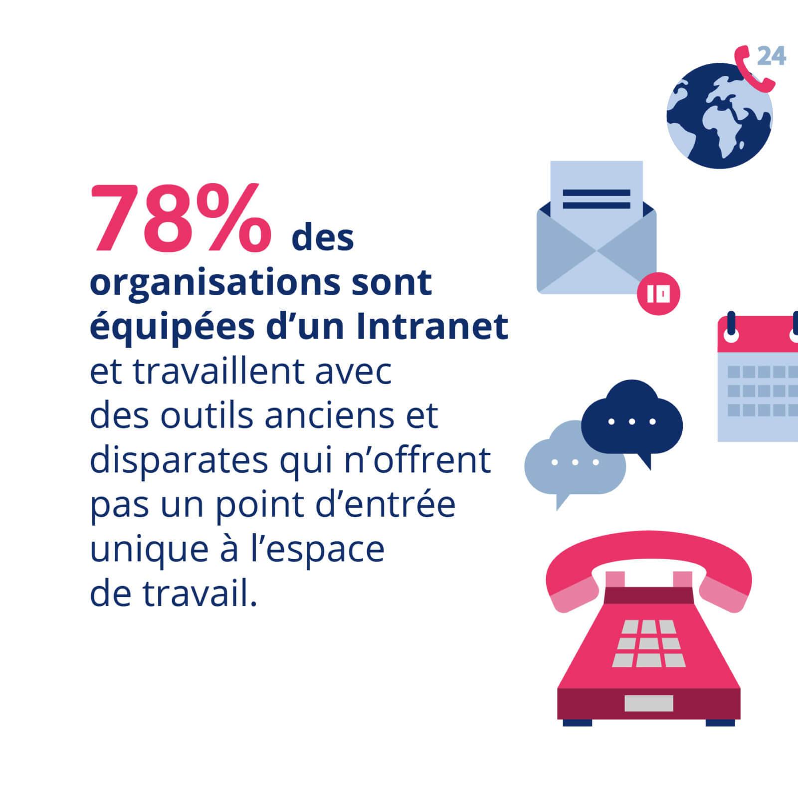 78% des organisations sont équipées d'un intranet et travaillent avec des outils anciens et disparates qui n'offrent pas un point d'entrée unique à l'espace de travail