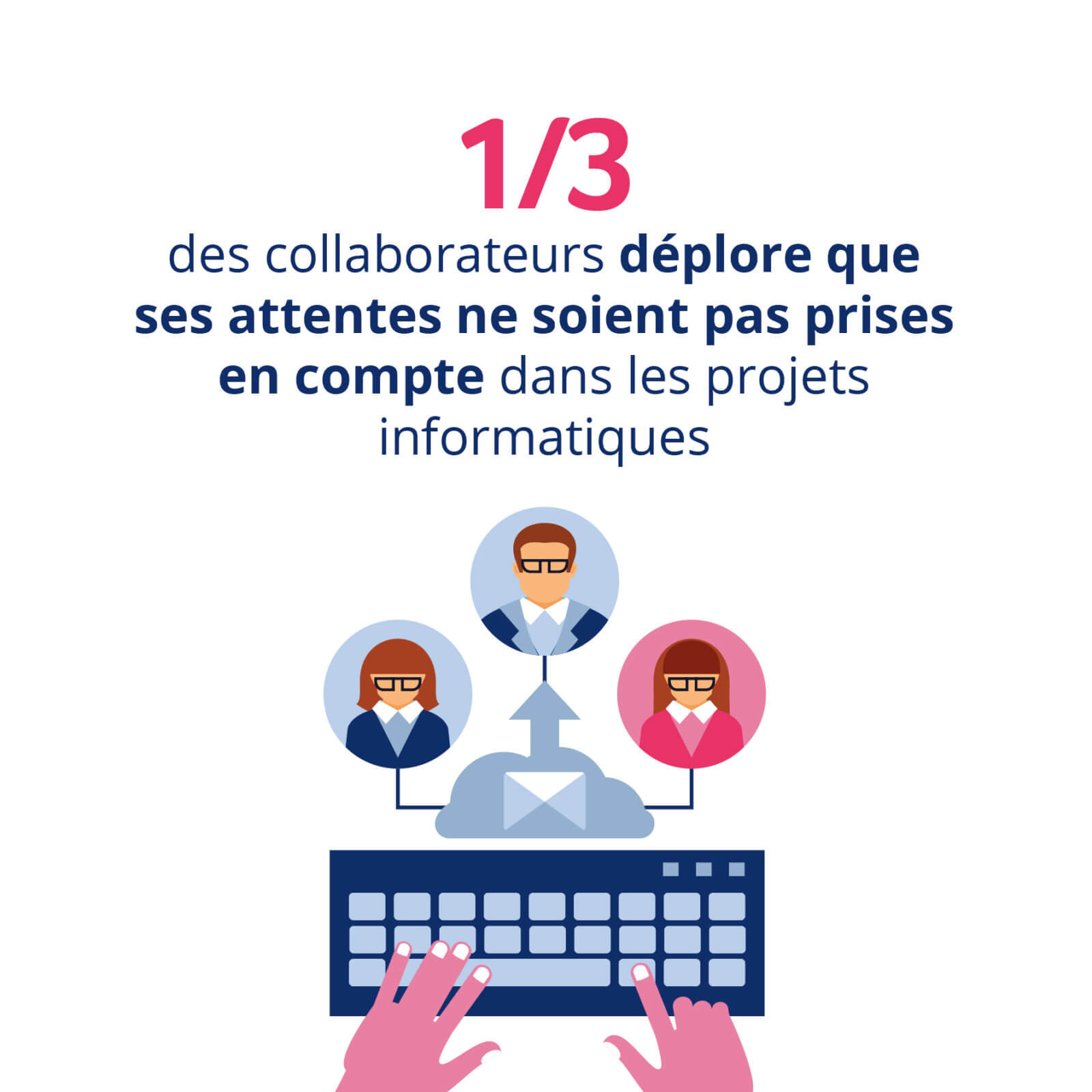 1/3 des collaborateurs déplore que ses attentes ne soient pas prises en compte dans les projets informatiques
