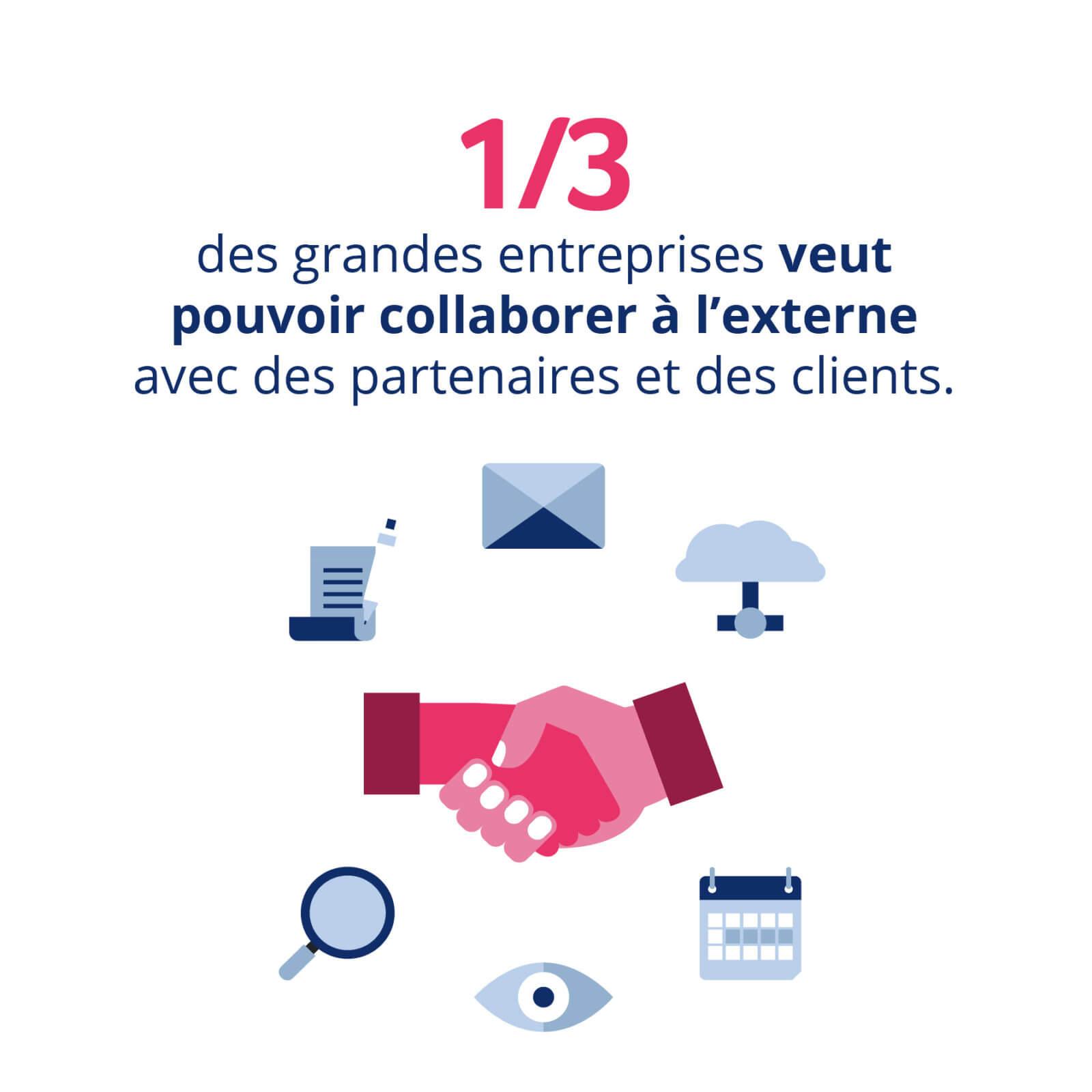 1/3 des grandes entreprises veut pouvoir collaborer à l'externe avec des partenaires et des clients